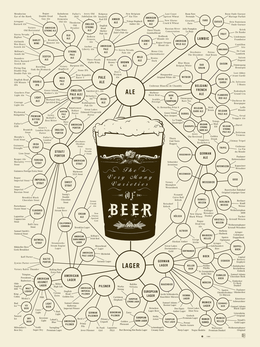 """The very many varieties of beer"". (Arte: Pop Chart Lab)"