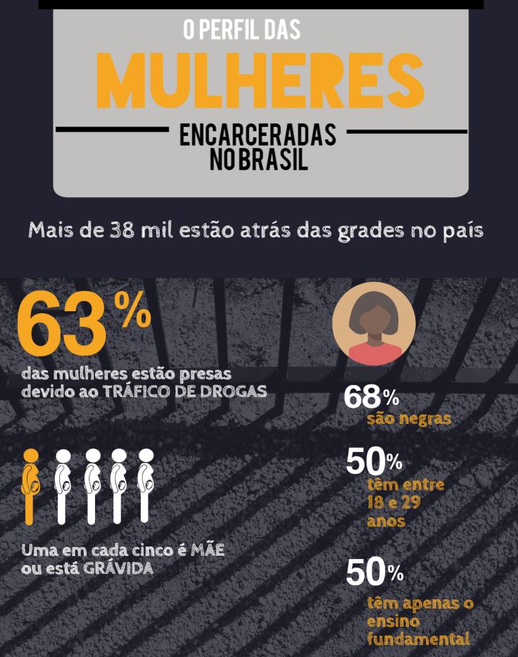 infográfico mulheres encarceradas
