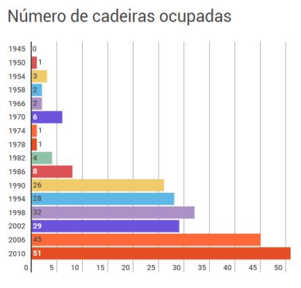 Número de cadeiras ocupadas por deputadas (1945-2010) (Fonte: TSE)