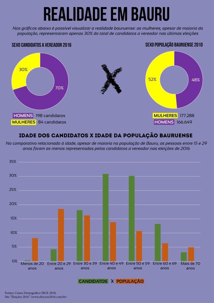 Gráfico 1 - Sexo e Idade (Vereador x População)