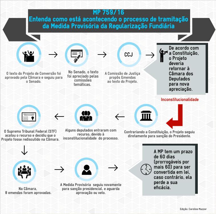 Infográfico- Política - MP 759