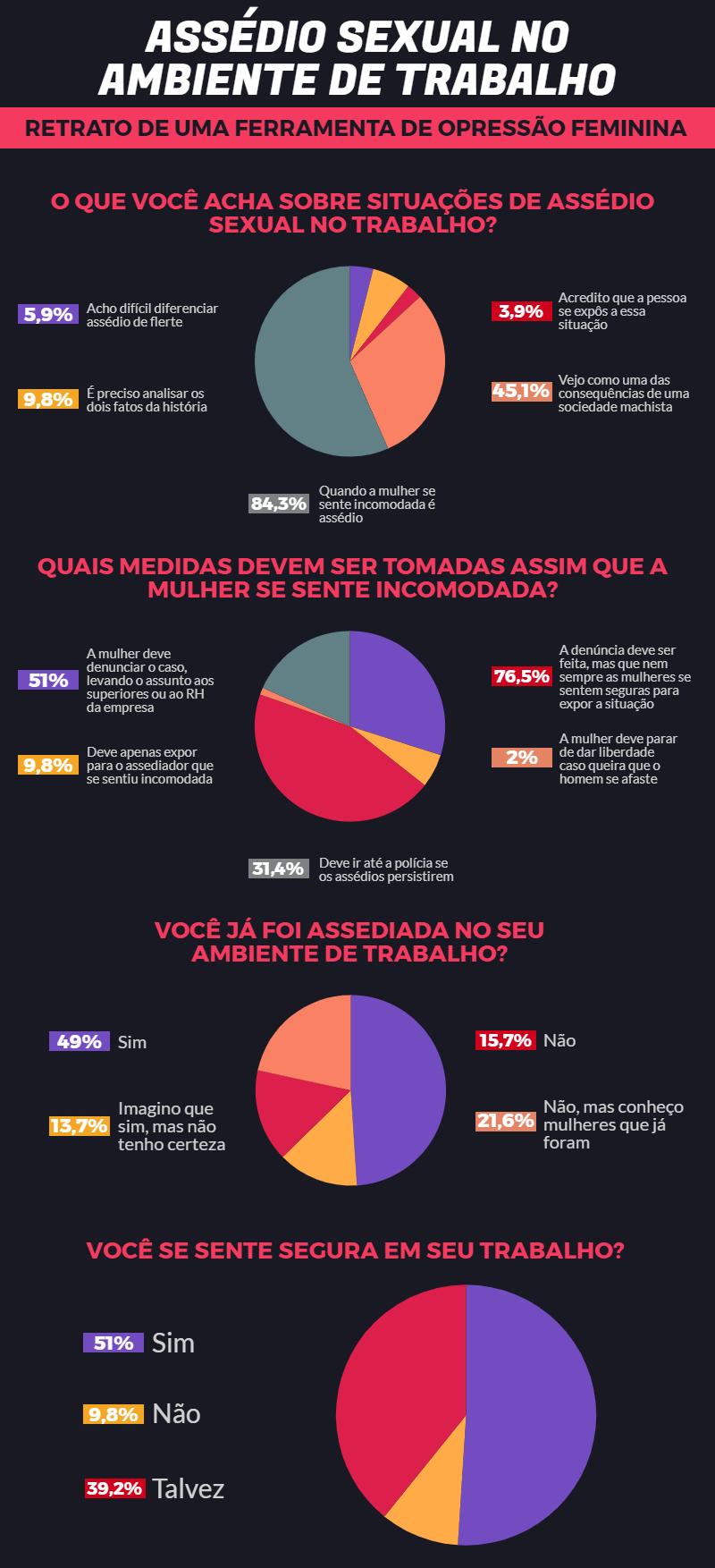 infográfico assédio sexual no trabalho