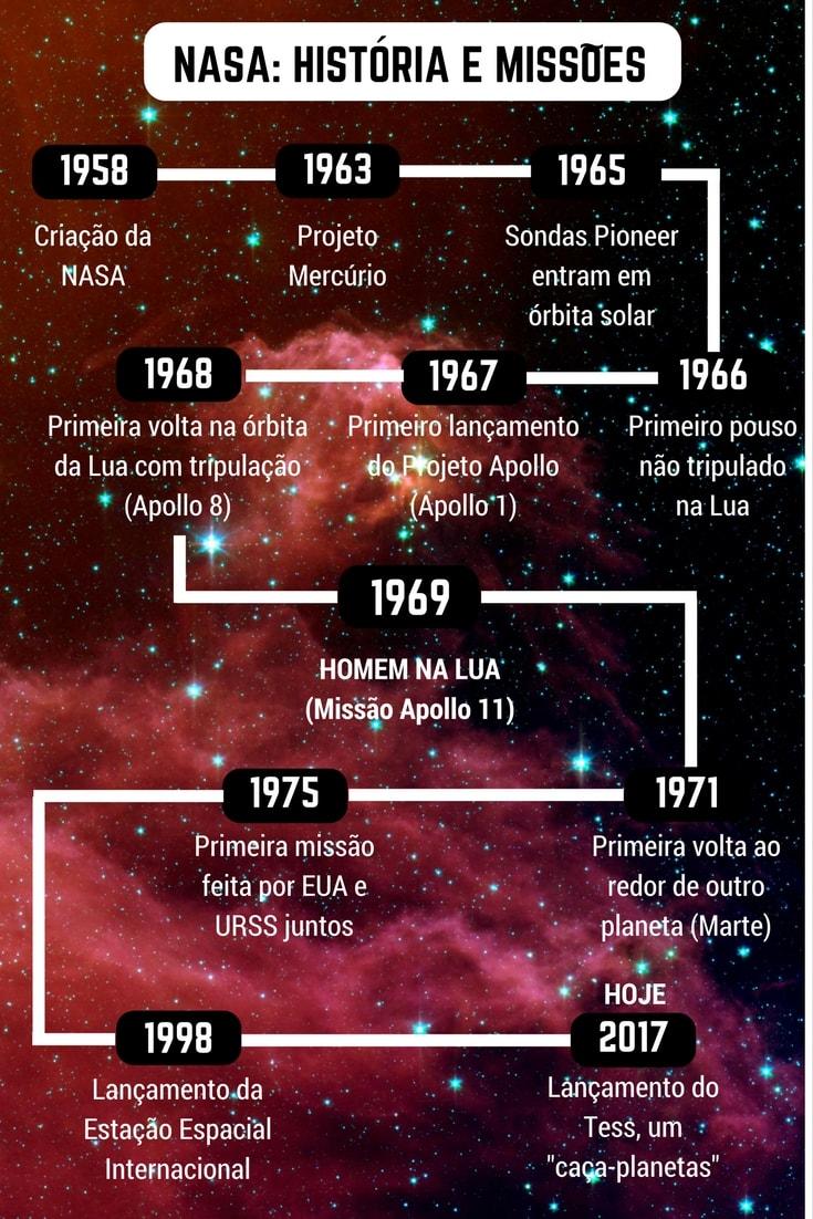 HISTORIA DA NASA-min