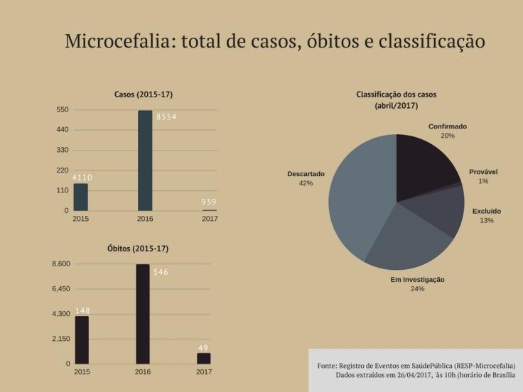 Microcefalia- total de casos, óbitos e classificação