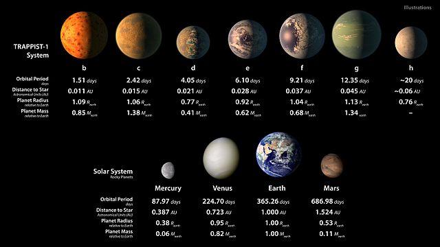 PIA21425_-_TRAPPIST-1_Statistics_Table-min